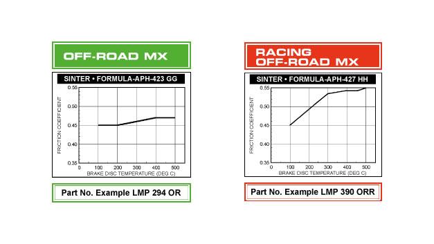 Pastiglie freno AP Racing