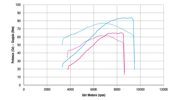 Grafico potenza prova banco KTM SMC Enduro R 690